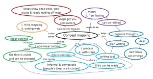 concept map for blog
